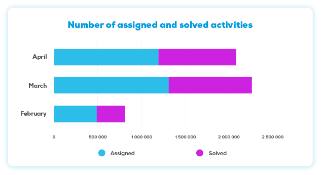 Number of assigned and solved activities  in NUADU educational platform