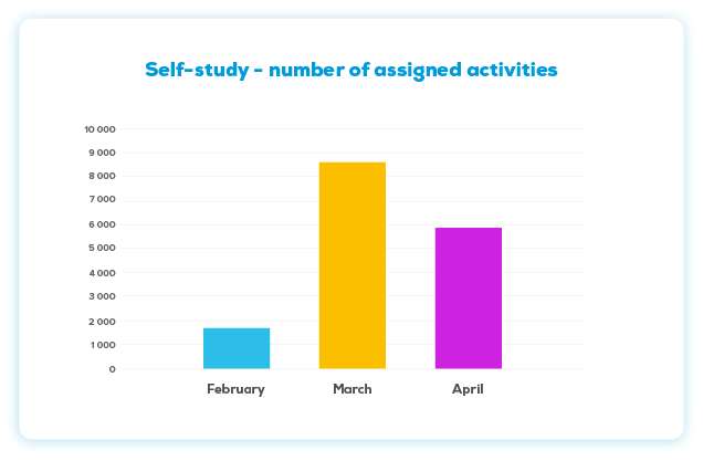 Self-study - number of assigned activities  in NUADU educational platform